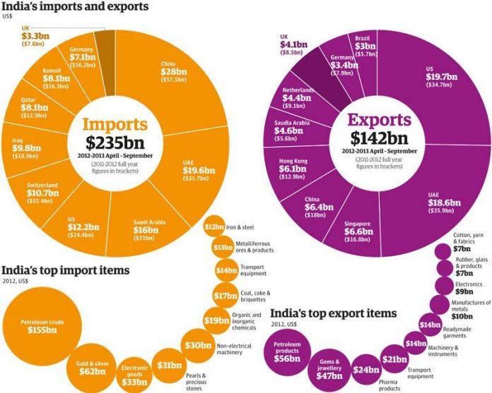 Indian customs import data